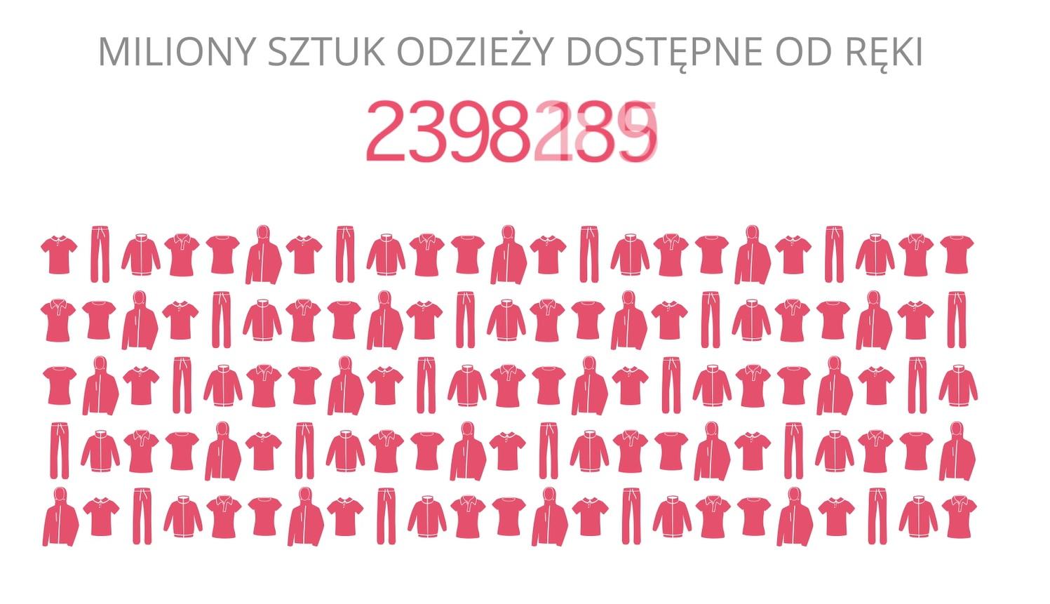 Dostepność odzieży w Ies Polska